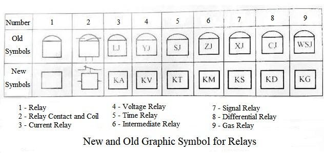 New and Old Graphic Symbol for Relays