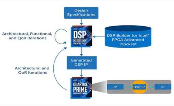 Image of Intel's DSP Builder for FPGAs