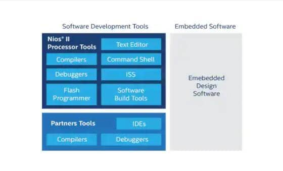 Image of Intel's Nios II