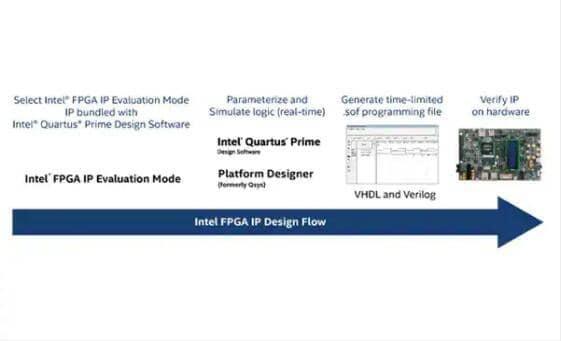 Image of Intel's FPGA IP Evaluation Mode