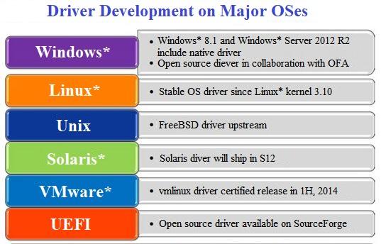 driver developmemt on major OSes