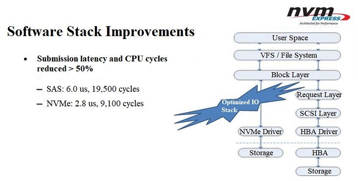software stack improvements