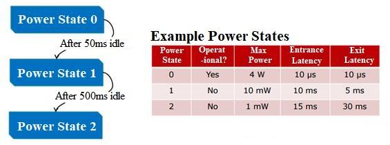 power optimizations