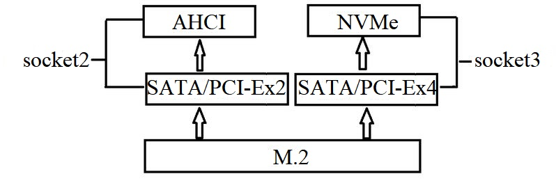 m.2 interface