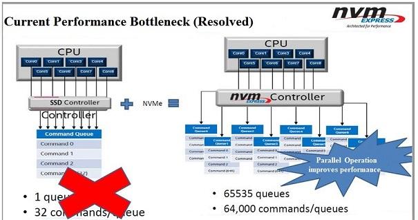 current performance bottleneck (resolved)
