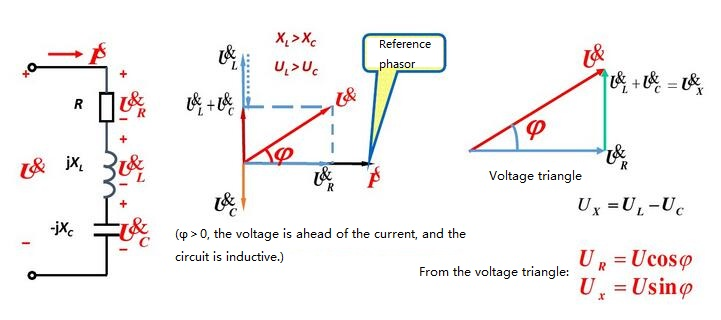 Phasor diagram of voltage and current