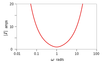Sinusoidal steady state analysis