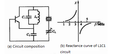 Circuit composition and reactance curve of L1C1 circuit