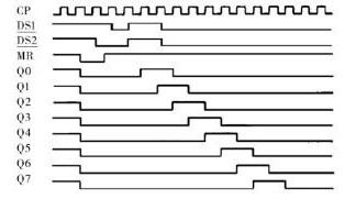 Figure 2 74HC164 signal waveform