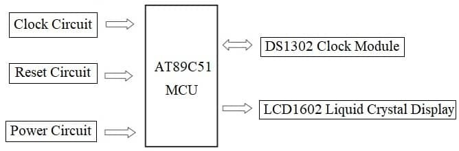 ds1302 real time clock system