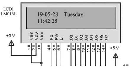 Simulation results of calendar clock