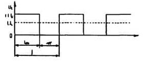 PWM control waveform
