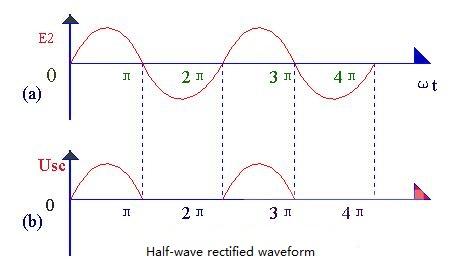 Half-wave rectified waveform