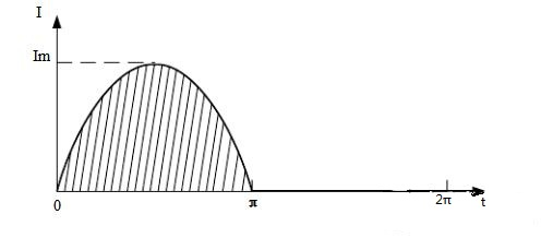 The specific power frequency sine half-wave current waveform
