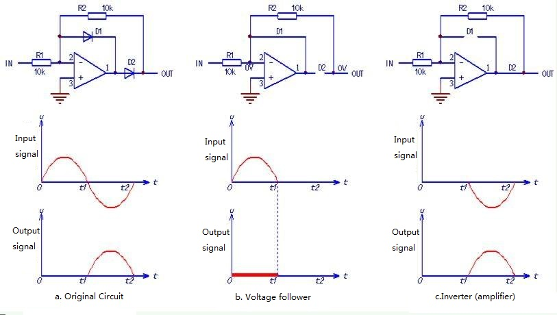Circuits and Waveform of Precision Half-wave Rectifier