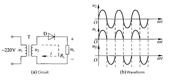 Single-phase Half-wave Rectifier Circuit and Waveform
