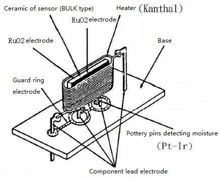 Heating purification type ceramic humidity sensor