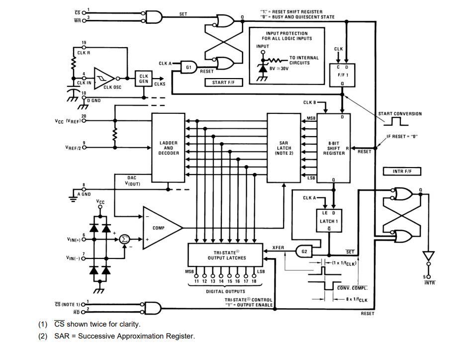 ADC0804 Functional Block Diagram
