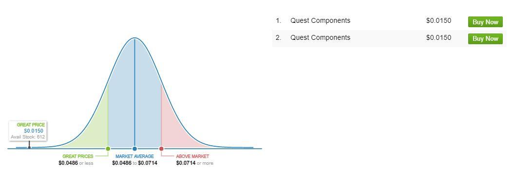 1N4148 Market price analysis