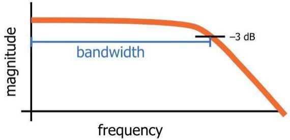 Cutoff Frequency -3dB