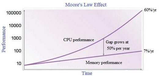 Moore's Law Effect