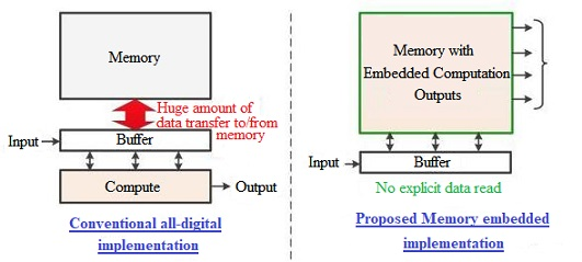 Conventional Computing vs In-memory Computing