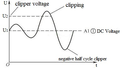 Al① waveform