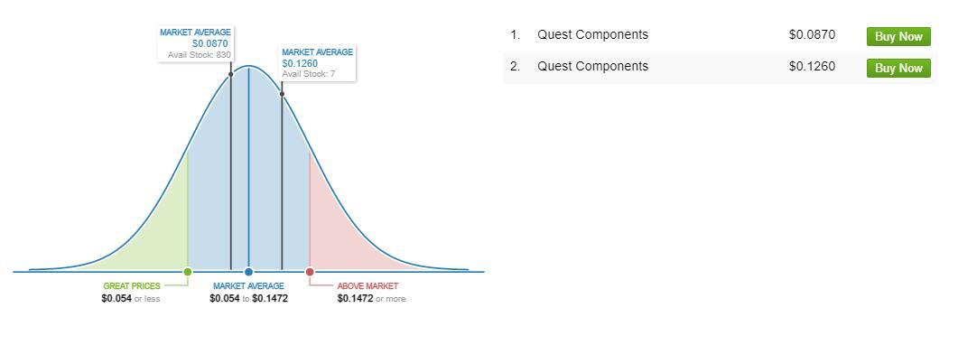 1N5819 Market Price Analysis