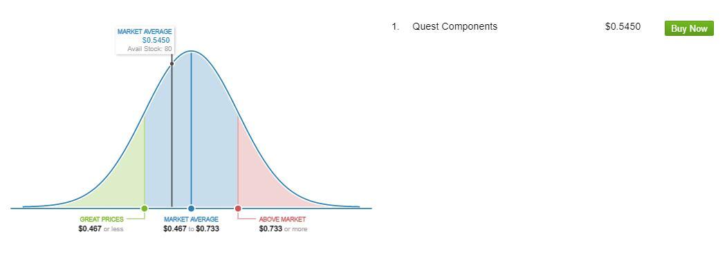 TIP31C Market Price Analysis