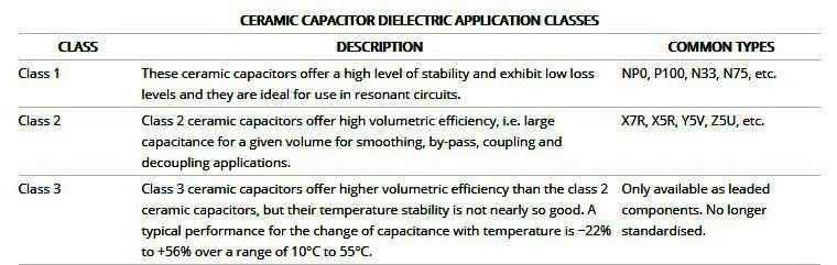 Ceramic Capacitor Dielectric Classes