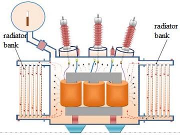 radiator bank