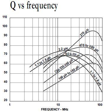 Q factor in inductors