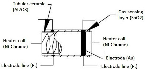 Sensing-Element-in-Gas-Sensor