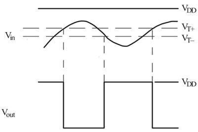 74HC14 Sinusoidal Wave