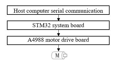 Stepper motor drive controller block diagram