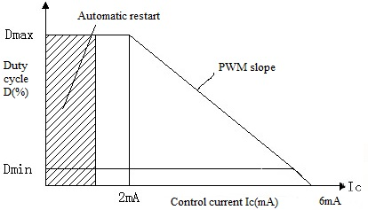 Relationship between TOPSwicth duty cycle and control current