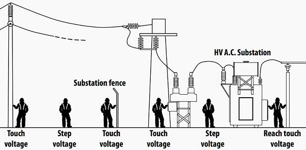 power system earthing