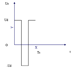 Figure 3-6 Alternating Voltage Waveform
