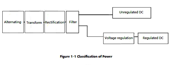 Figure 1-1 Classification of Power