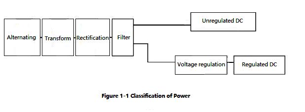 Figure 1-1 Classification of Power