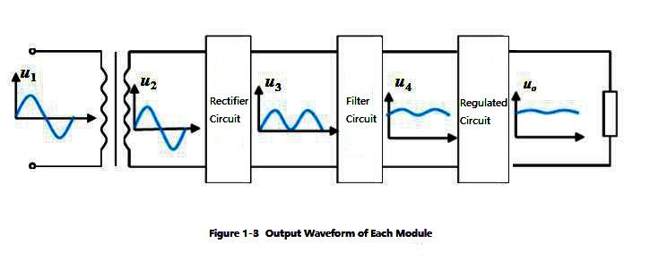 Figure 1-3 Output Waveform of Each Module
