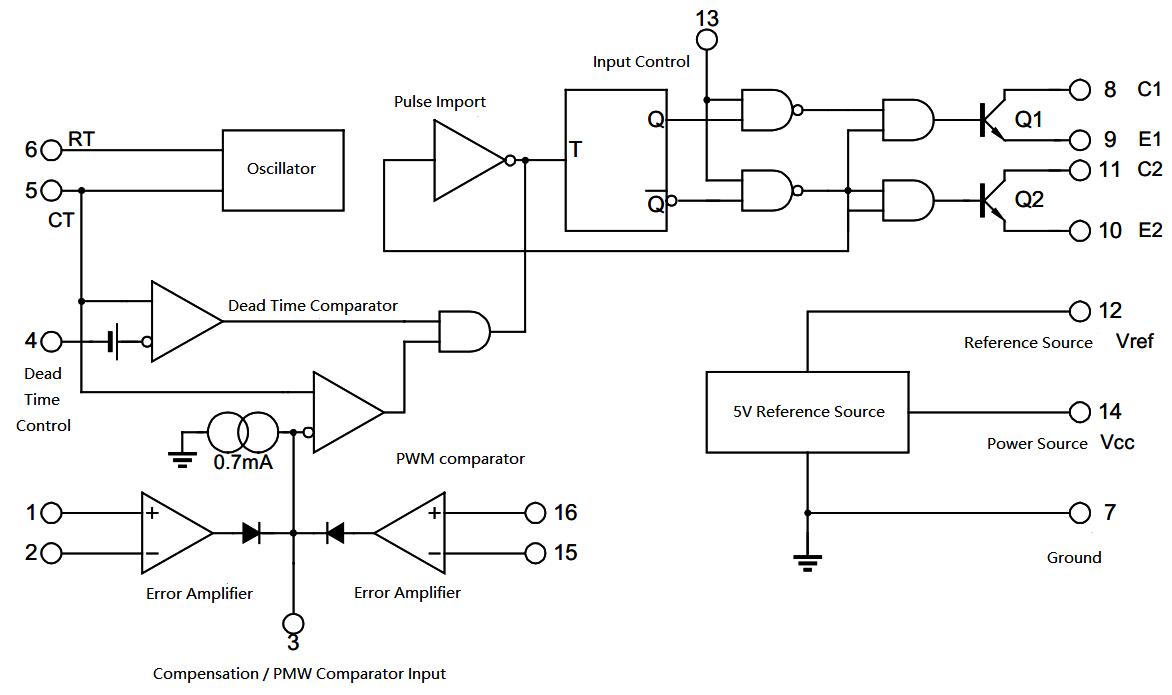 Figure 3. Internal Block Diagram of TL494