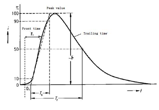 Schematic Diagram of Surge Waveform