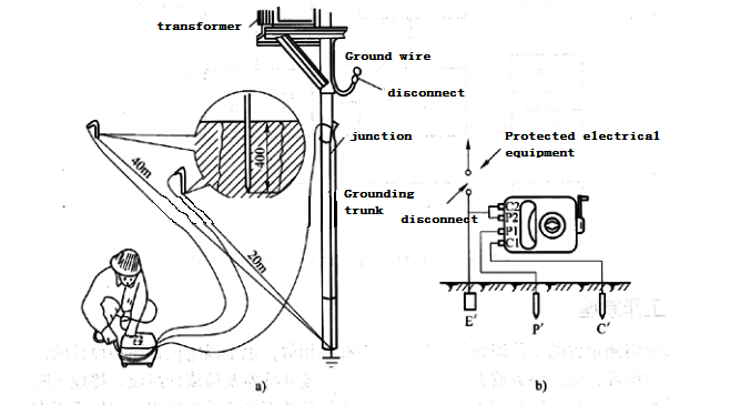 Actual operation of grounding resistance test