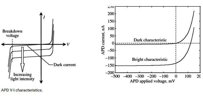 Bright Current and Dark Current