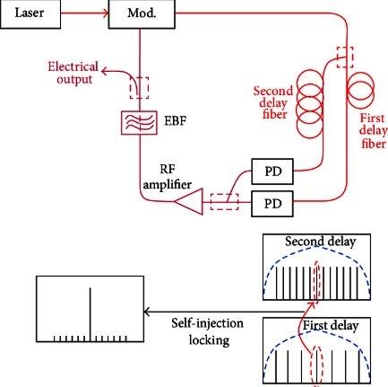 A Dual-loop Optoelectronic Oscillator