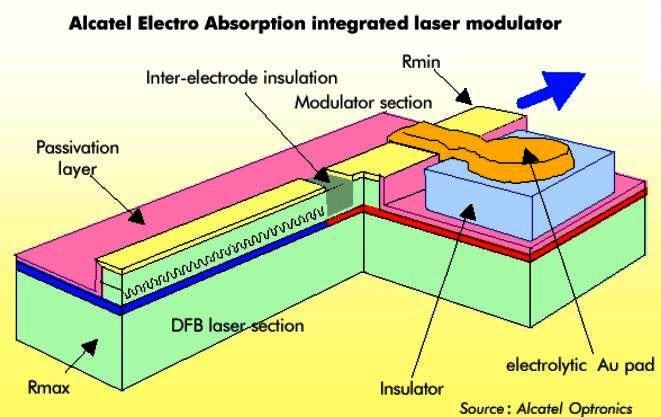 Figure8. Electro Absorption Modulator