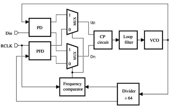 Figure9. Clock Recovery