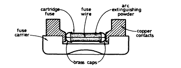 Structure of Fuse