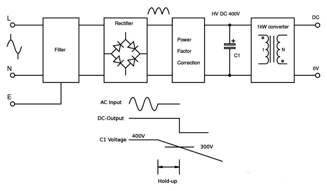 Figure 1: Capacitor used as energy storage for power outages.